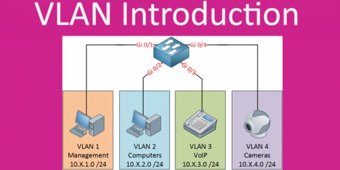 مدیریت ریسک در شبکه، پیکربندی، اشکال زدایی و ایمن سازی VLAN ها