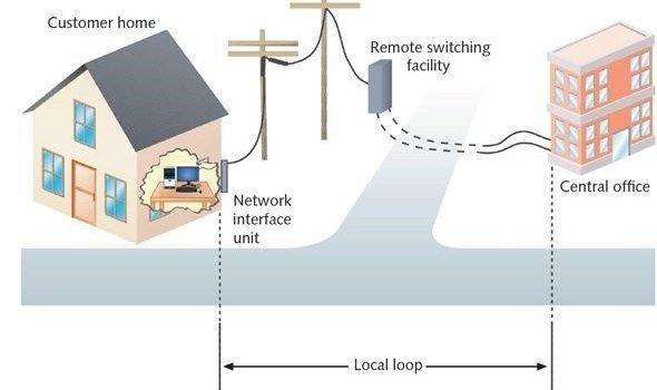 انواع خطوط و شبکه های تلفنیPublic switched telephone network
