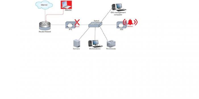 IPS ، سیستم امنیت اطلاعات و مدیریت رویداد
