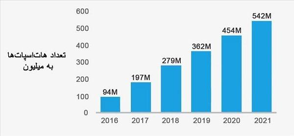 شکل3 - میزان رشد هاتاسپاتها از سال 2016 تا 2021