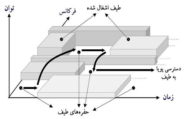 شکل 6 - حفرههای موجود در بین طیفهای مورد استفاده
