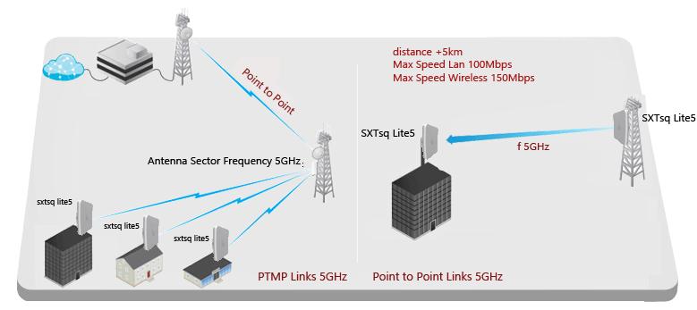 نحوه استفاده از رادیو وایرلس SXTsq Lite5