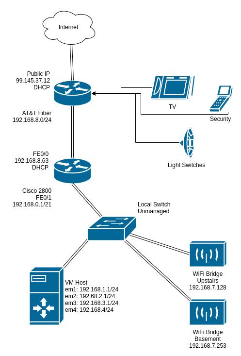 پیکربندی شبکه با تجهیزات شبکه