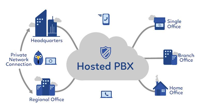 PBX میزبان (Hosted PBX)