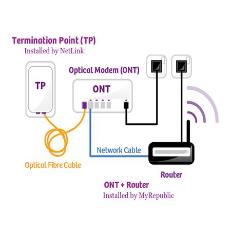 اتصال روتر و TP به مودم ONT هواوی HG8245H