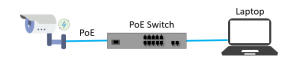 اتصال سوئیچ شبکه poe به لپ تاپ و دوربین مداربسته