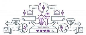اتصال دستگاه های مختلف به هم با کمک سوئیچ شبکه PoE