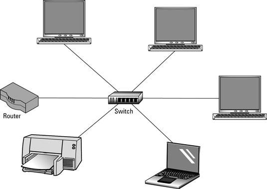 شبکه کردن چند کامپیوتر از طریق سوئیچ و روتر