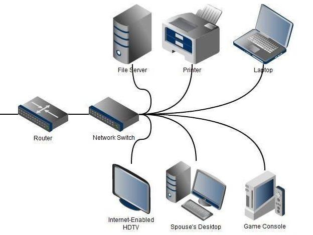 اتصال تجهیزات شبکه از طریق سوئیچ شبکه و روتر شبکه به هم
