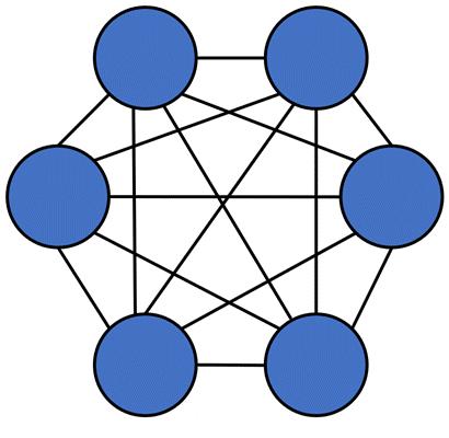 توپولوژی مش کامل از انواع توپولوژی شبکه