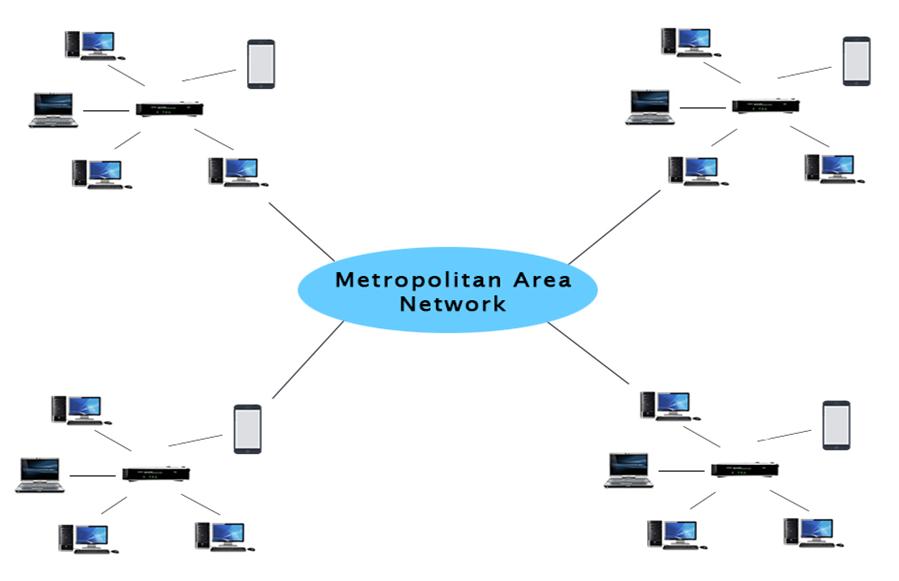 شبکه MAN یا شبکه شهری از انواع شبکه های کامپیوتری است