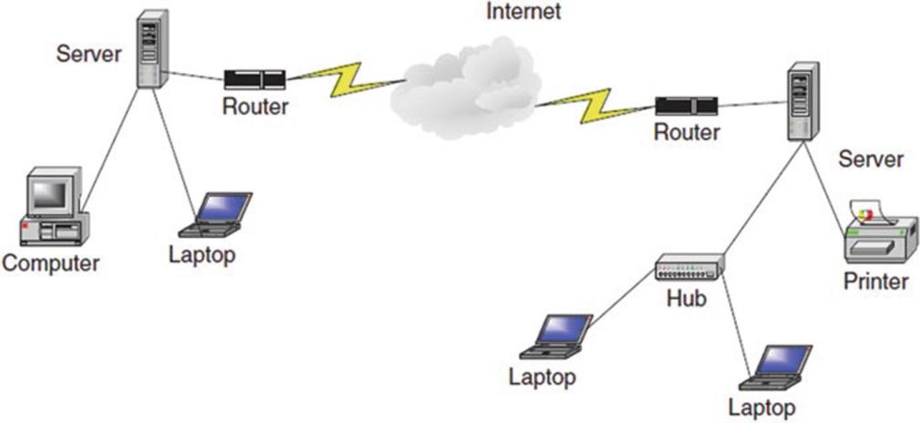 تجهیزات شبکه در یک شبکه کامپیوتری
