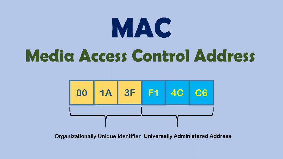 آدرس MAC و ساختار آن