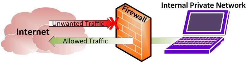 فایروال برای کنترل امنیت شبکه کامپیوتری و کنترل ورودی و خروجی