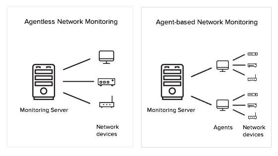 مانیتورینگ شبکه مبتنی بر Agent و Agentless