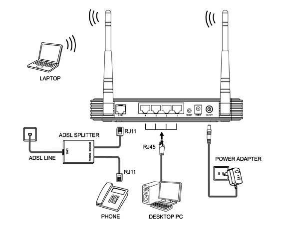 نحوه اتصال دستگاه های مختلف به مودم تی پی لینک