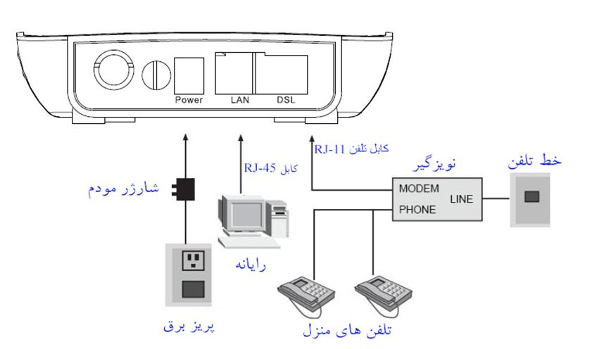 نحوه اتصال بخش های مختلف مودم برای راه اندازی مودم